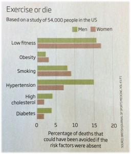 mortalité exercice décès prévention