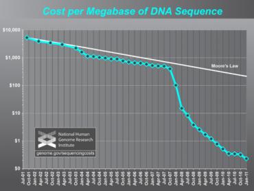 ADN génomique Moore loi