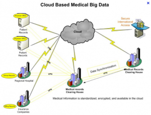 cloud, nuage, informatique, médecine, geek