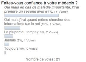sondage sameine confiance médecin Hemricourt