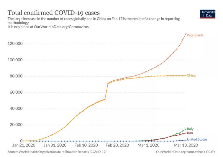 Pandémie mondiale de Covid-19
