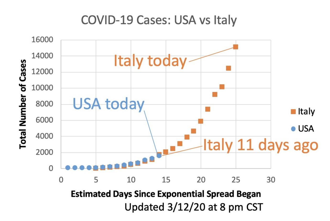 Comparaison de l'épidémie italienne et américaine